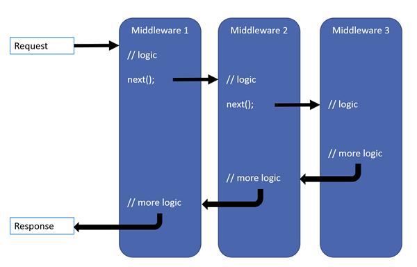 ASP.NET Core middleware pipeline