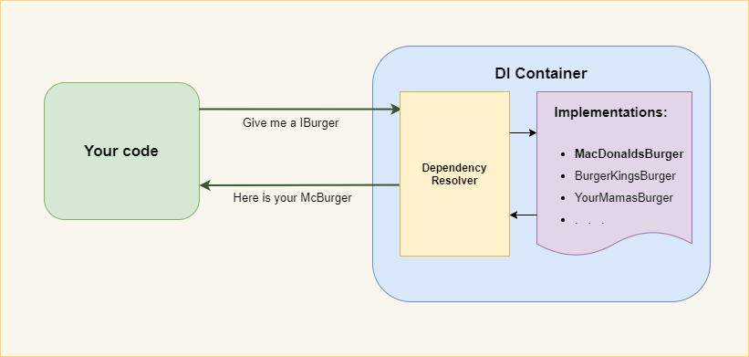 Dependency Injection Schema