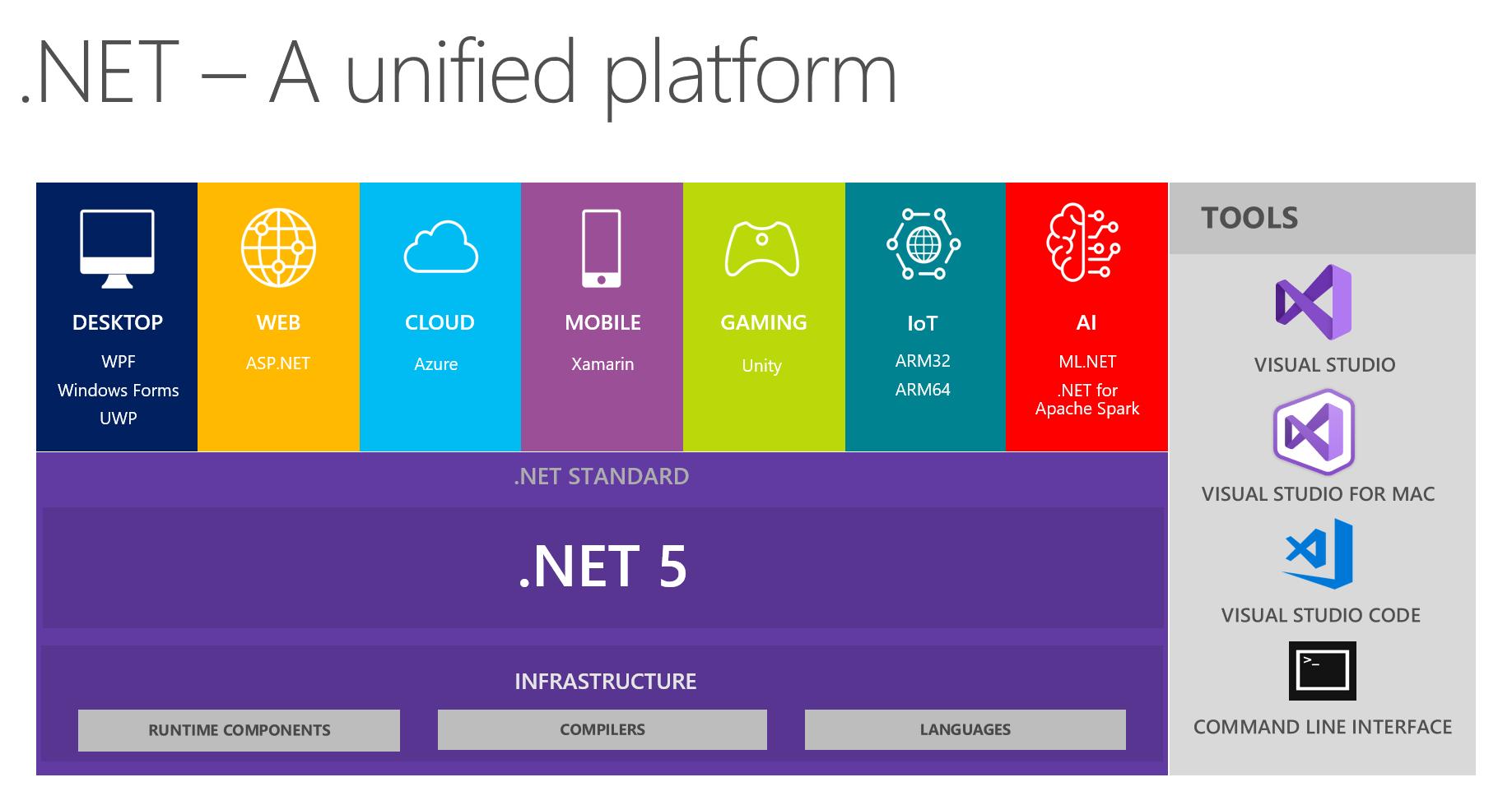 .NET 5 platform overview